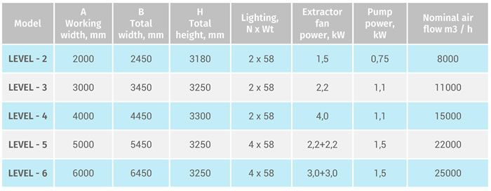 Level variations and technical specifications